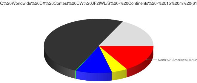 2016 CQ Worldwide DX Contest CW JF2IWL/S - Continents - 15 m (6159 Qs)